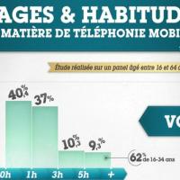 """""""Usages & habitudes en matières de téléphonie mobile"""" [Infographie]"""