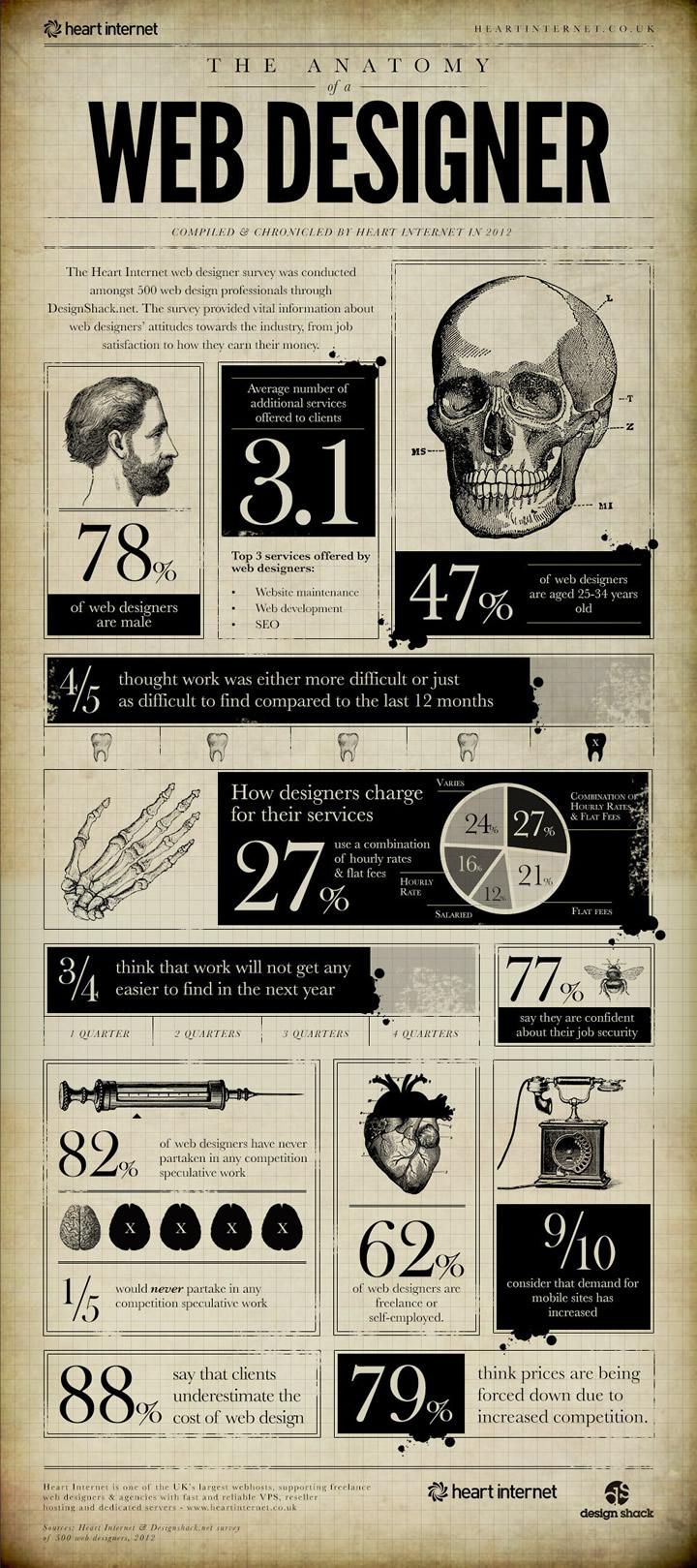 Infographie-Lanatomie-dun-Web-Designer